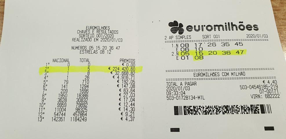 2.º prémio do Euromilhões de 224 mil euros sai a vimaranense