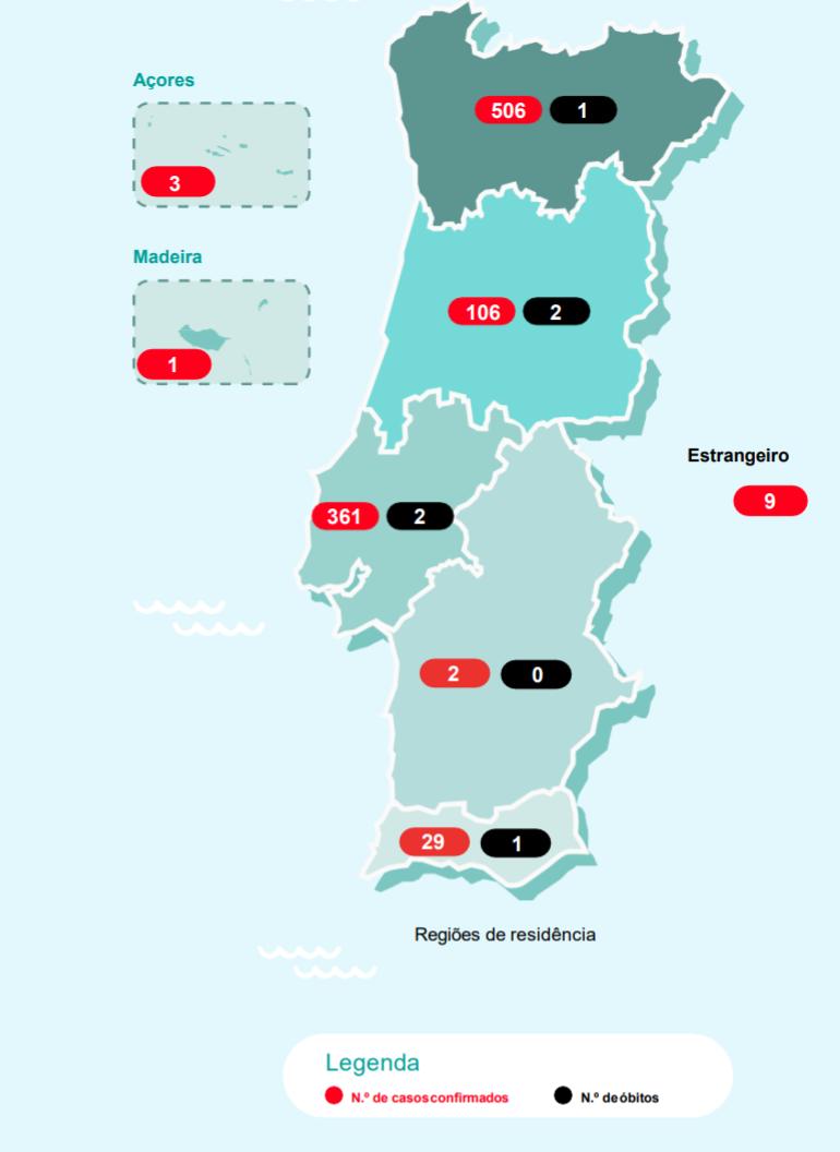 Seis mortos e mais de mil casos de Covid-19 em Portugal