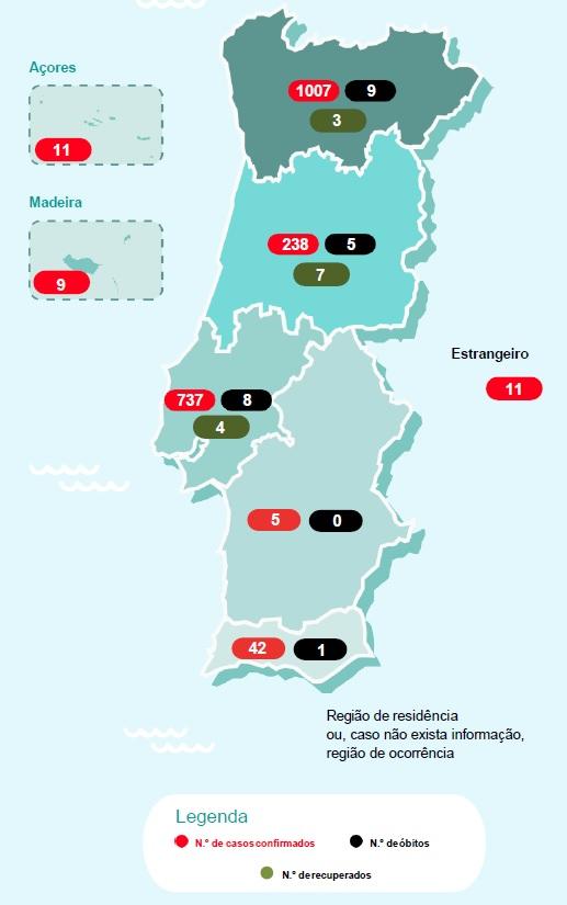 2060 casos confirmados e 23 mortes em Portugal por coronavírus