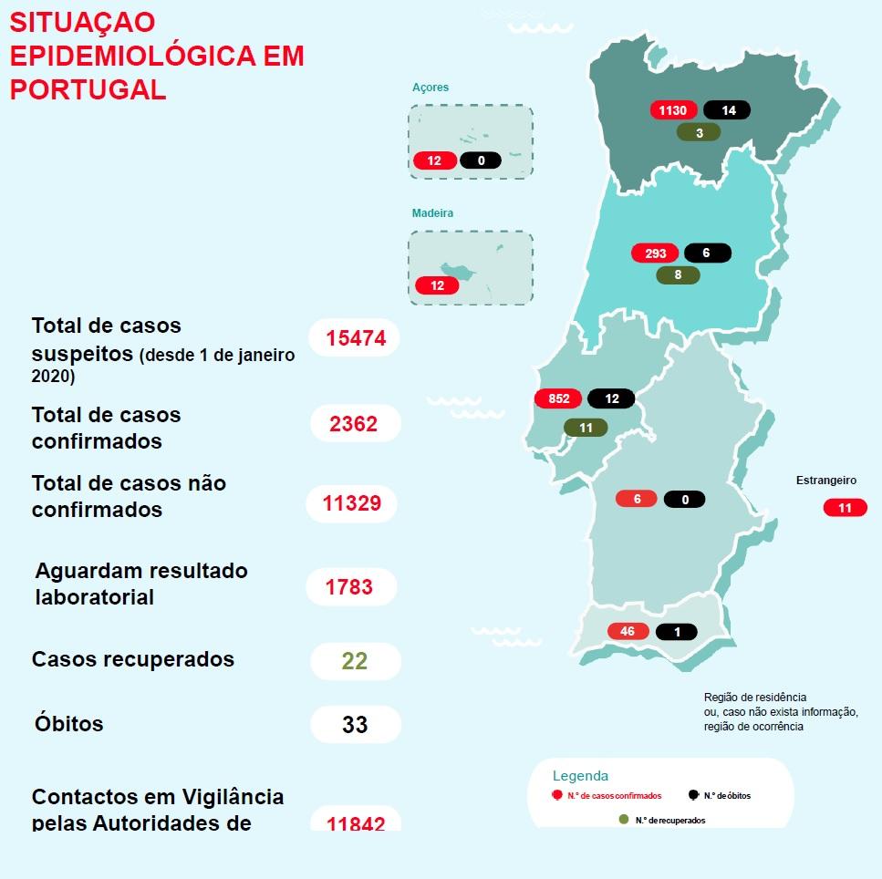 Covid-19. DGS corrige número de vítimas. Há 33 mortes e 2362 casos confirmados