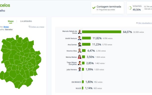 Marcelo vence em Barcelos com 64%. André Ventura em segundo